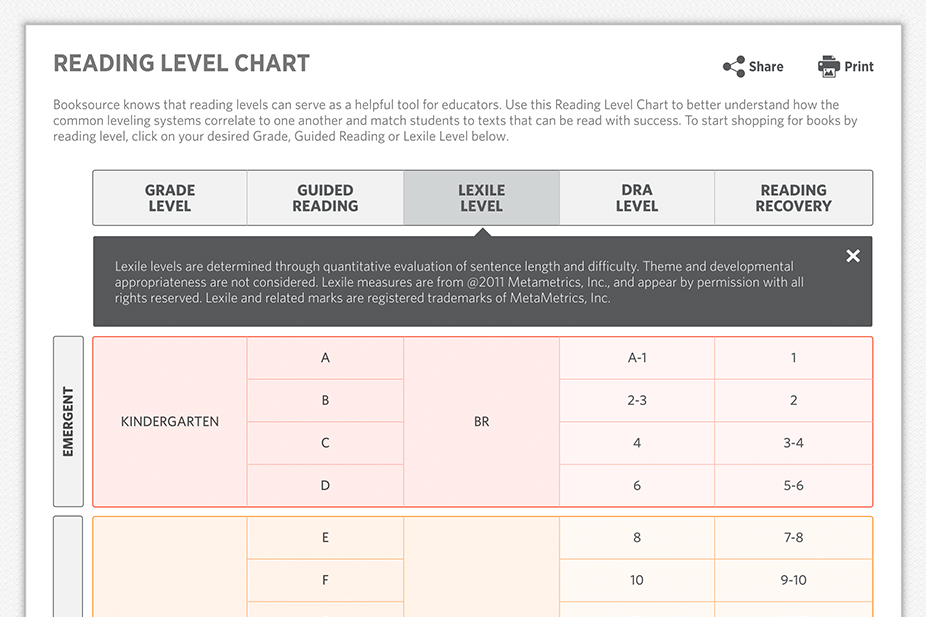 Top 10 Reasons To Love Booksources New Reading Level Chart