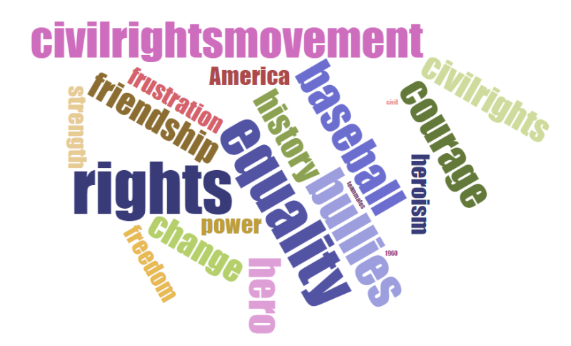 Student Created Word Cloud Example